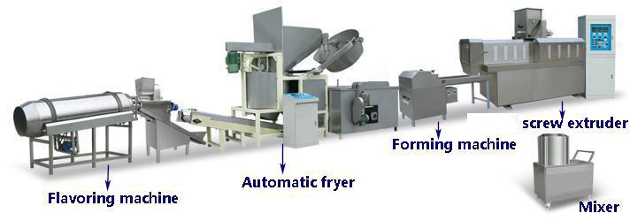 Potato chip production line